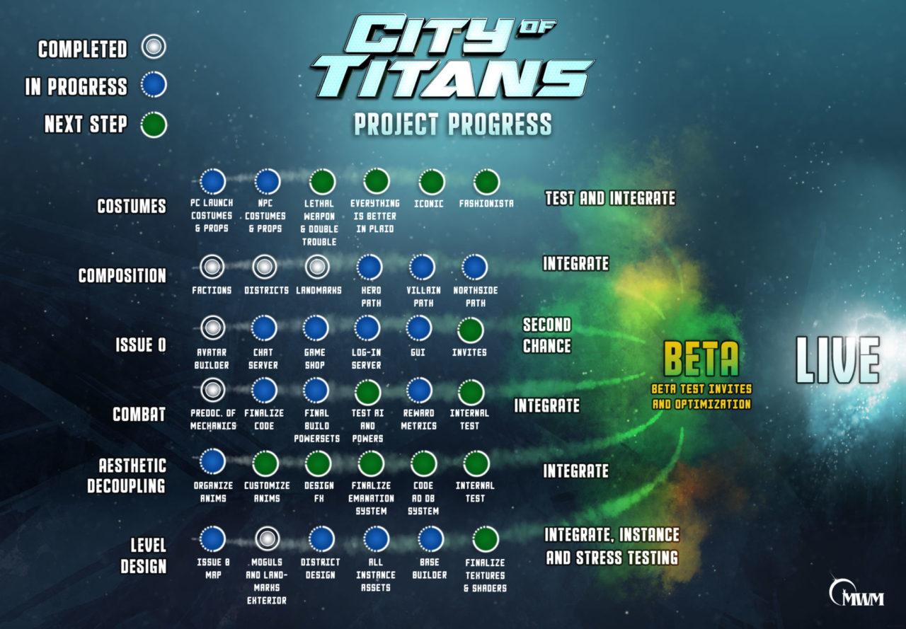 description détaillée du projet city of titans